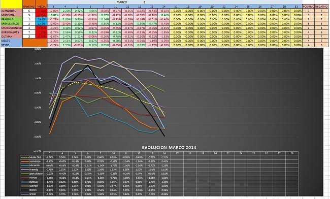 Evolucion Semanal del Club-mensual_6_2014.jpg