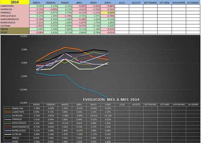 Evolucion Semanal del Club-mes-mes-4.jpg