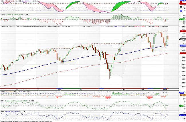 Situación de mercados-sp500-150110.jpg