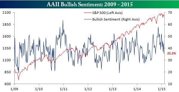 Situación de mercados-sentimiento-alcista11.png