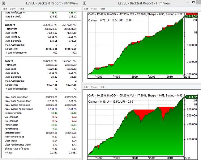 Sistemas Automáticos de inversión-level.png