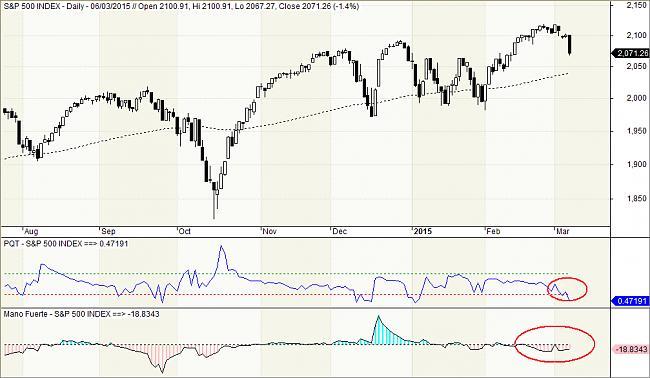 Situación de mercados-manofuertesp.jpg