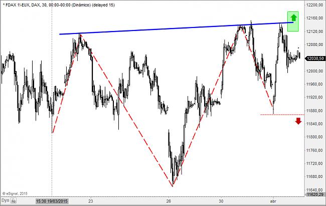 Situación de mercados-fdax.png