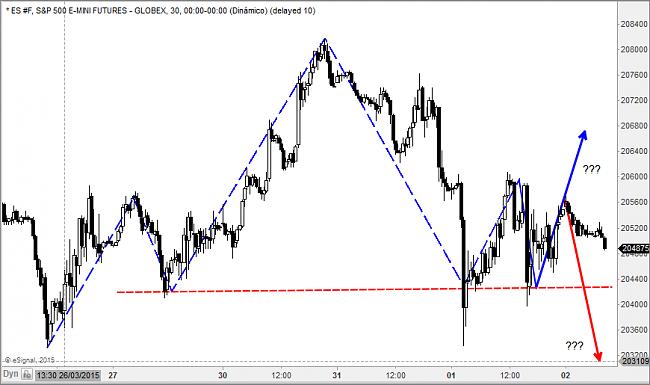 Situación de mercados-es.png