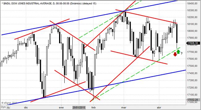 Situación de mercados-dow.png