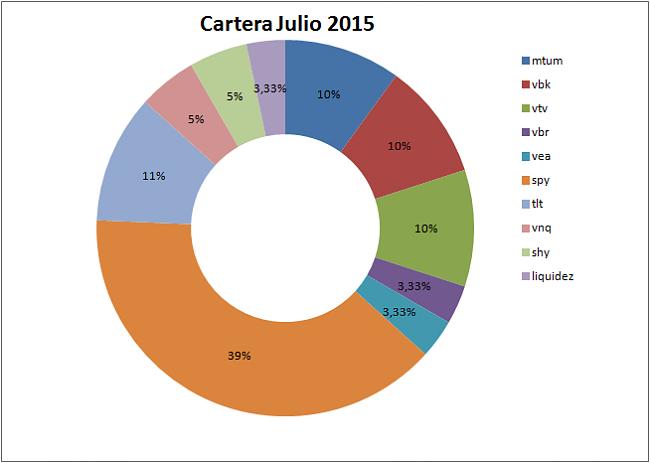 Sistemas Automáticos de inversión-julio-2015.png