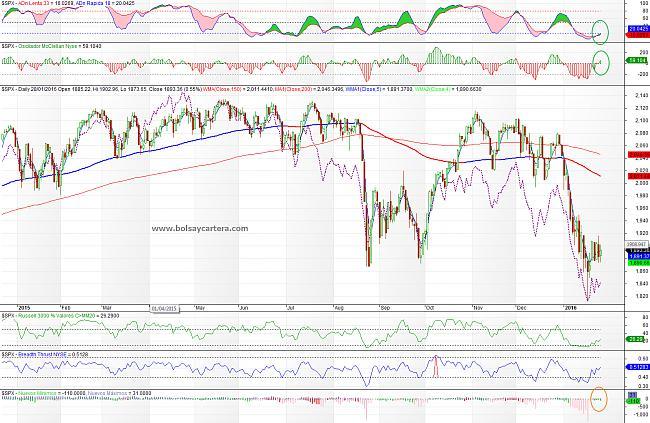 Situación de mercados-sp500-160128-cp.jpg