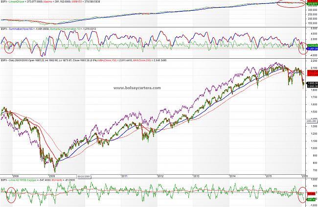 Situación de mercados-sp500-160128-lp.jpg