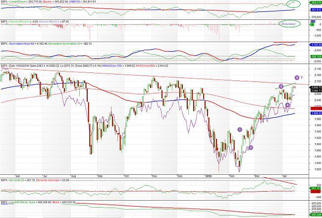 Situación de mercados-sp500-160415.jpg