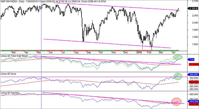 Market Timing-sp500-linea-ad.jpg