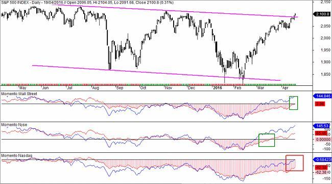 Market Timing-momento-weinstein1-1024x567.jpg