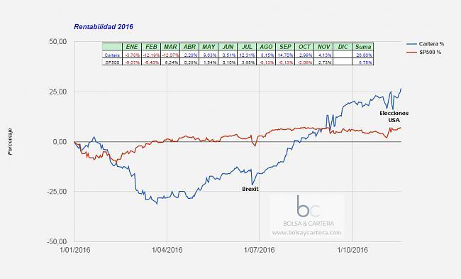 Sistema automáticos 2016 de Ramset-equity-cartera-161118.jpg