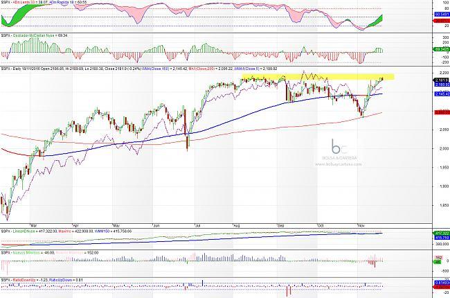 Situación de mercados-sp500-161118.jpg