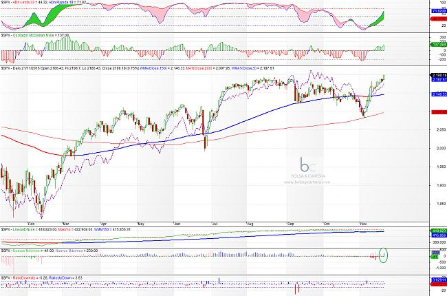 Situación de mercados-sp500-161121.jpg