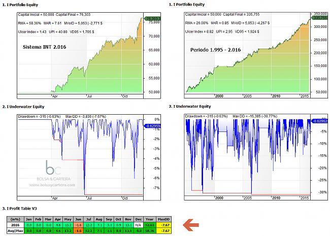 Sistema automáticos 2016 de Ramset-sistema-int-estadisticas-2016.jpg
