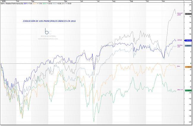 Situación de mercados-indices-2016.jpg