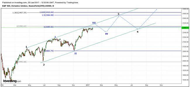 Situación de mercados-sp-ahora.jpg