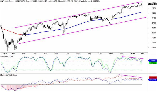Market Timing-sp500-adn-1024x602.jpg