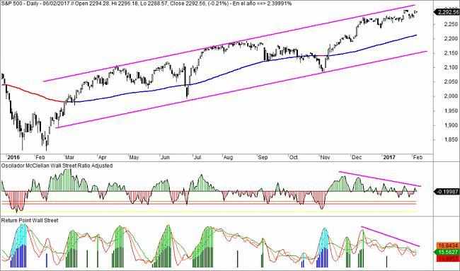 Market Timing-sp500-oscilador-1024x604.jpg