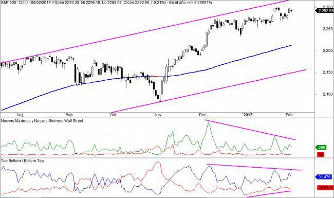 Market Timing-sp500-highlows-1024x606.jpg