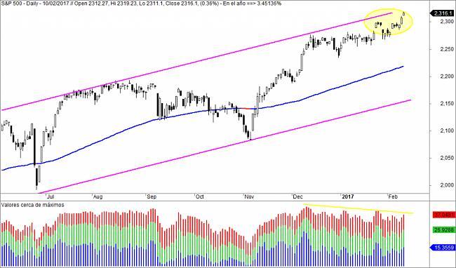 Market Timing-cerca-de-maximos-1024x602.jpg