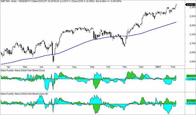 Market Timing-manofuerte-1024x602.jpg