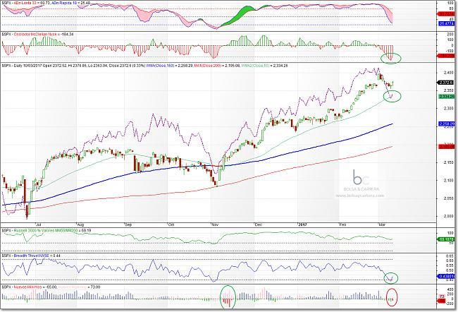 Situación de mercados-sp500-170310.jpg