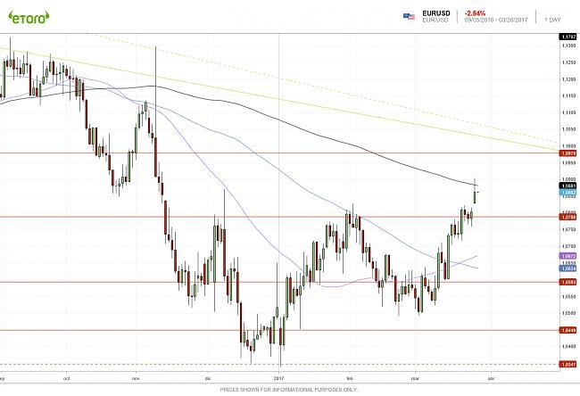 Mercado de Divisas: FOREX-eurusd-1d-28032017.jpg