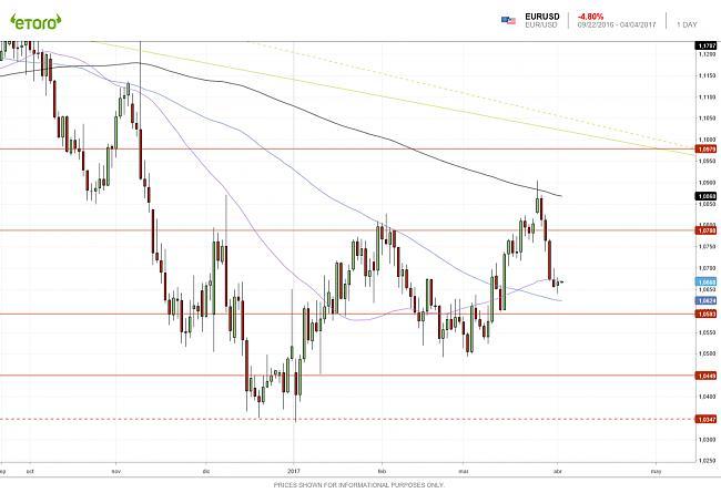 Mercado de Divisas: FOREX-eurusd-1d-03042017.jpg