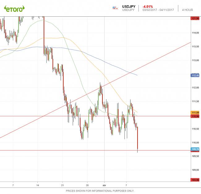 Mercado de Divisas: FOREX-usdjpy-4h-11042017.png