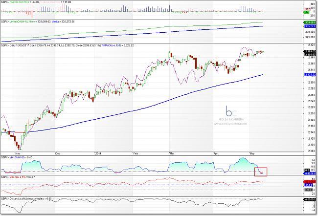 Situación de mercados-sp500-170510.jpg