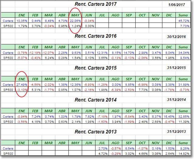 Sistemas Automáticos de inversión-rentabilidades-mensuales-de-la-cartera-170601.png