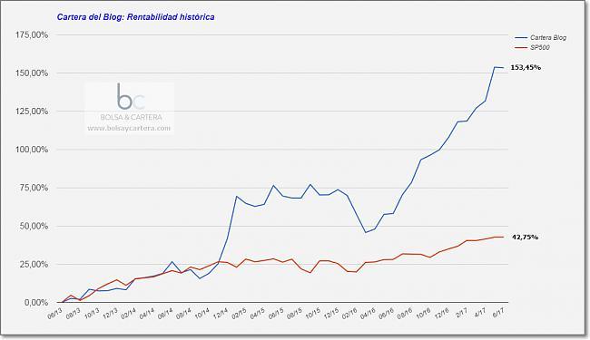 Sistemas Automáticos de inversión-cartera-rendimiento-historico-170601.jpg