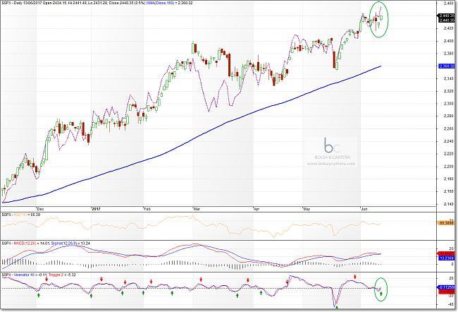 Situación de mercados-sp500-170613.jpg