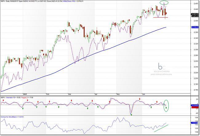 Situación de mercados-sp500-170630.jpg