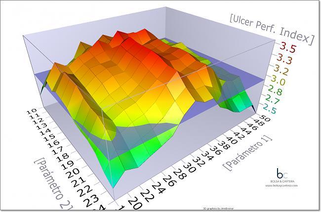 Diseñando una cartera a largo plazo-parametros-3d.jpg