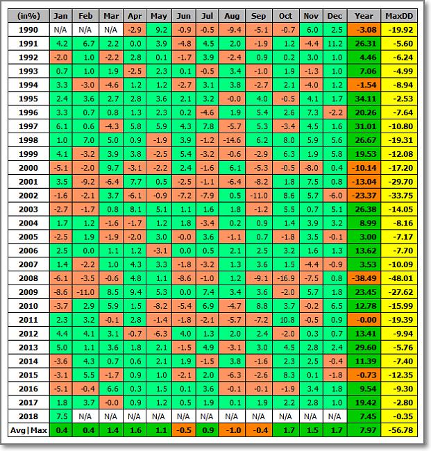 Situación de Índices-rentabilidades-mensuales-del-sp500-180126.png
