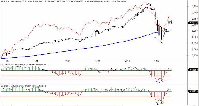 Market Timing-sp500-oscilador-mcclellan1-1024x546.jpg