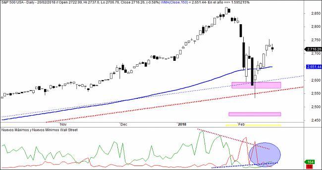 Market Timing-sp500-maximos-minimo-1024x542.jpg