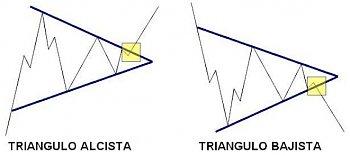 ESCUELA DE ANÁLISIS TÉCNICO. by Frantrade.-triangulos.jpg