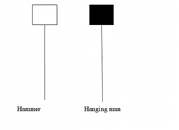 ESCUELA DE ANÁLISIS TÉCNICO. by Frantrade.-hammer_and_hanging_man_candlestick.png