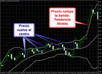 ESCUELA DE ANÁLISIS TÉCNICO. by Frantrade.-ganar_dinero_bollinger_rompe.png