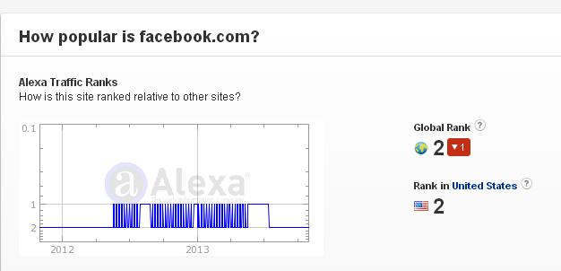 ¿Cuándo 'morirá' Facebook?-facebook.png