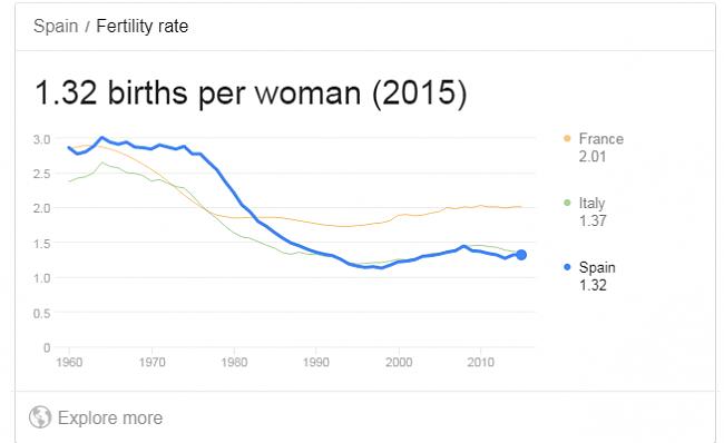 Los nuevos jubilados perderán un 30% de poder adquisitivo a lo largo de su retiro-natalidad.png