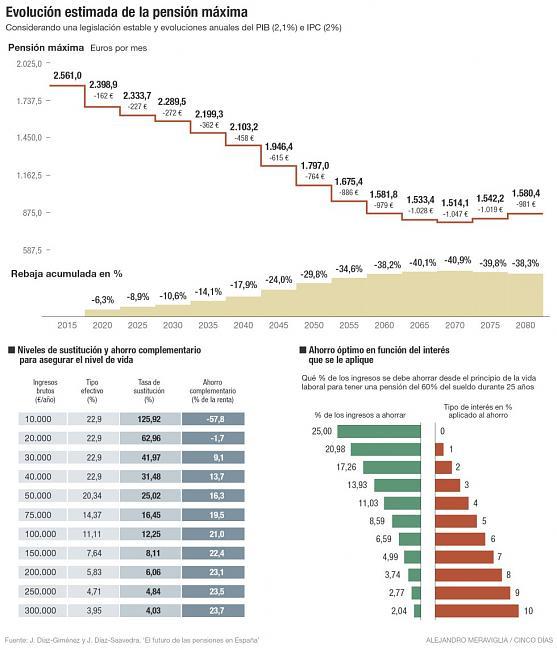 Las pensiones en España son insostenibles-1454693413_169775_1454713489_noticia_grande.jpg