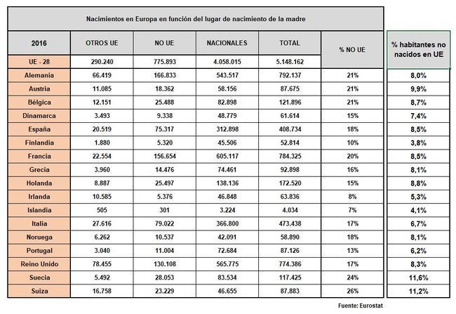 ¿por qué los europeos no quieren tener hijos?-eurostat-fecundidad-madres-origen.jpg