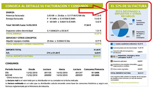 Los españoles ya somos más ricos que antes de la crisis-luz.png
