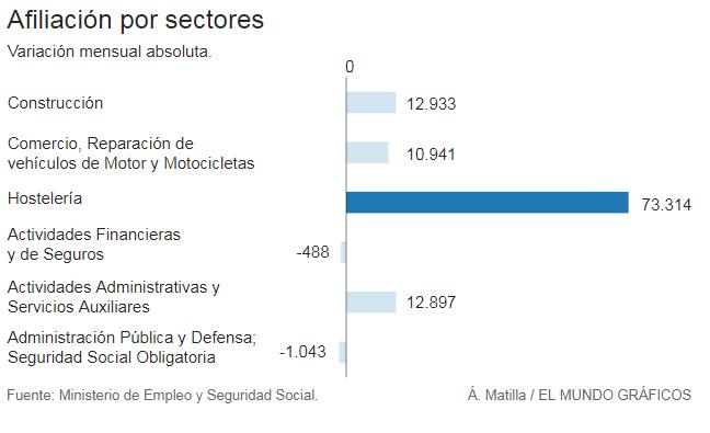 España crea 5.800 empleos cada día-sectroes.png