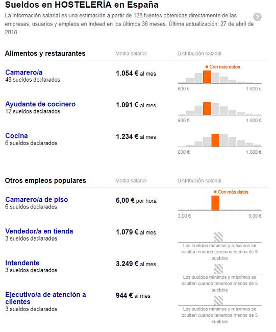 España crea 5.800 empleos cada día-hosteleria.png