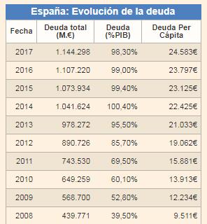 España crea 5.800 empleos cada día-deuda-publica.png